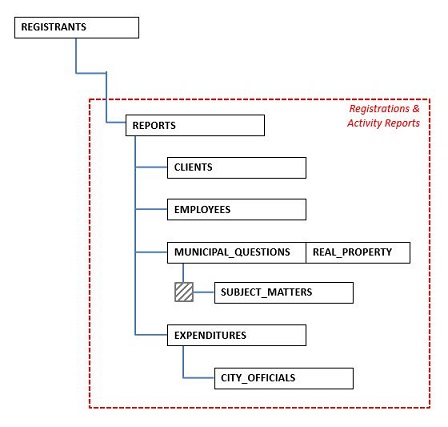 Image of the lobbyist data model.